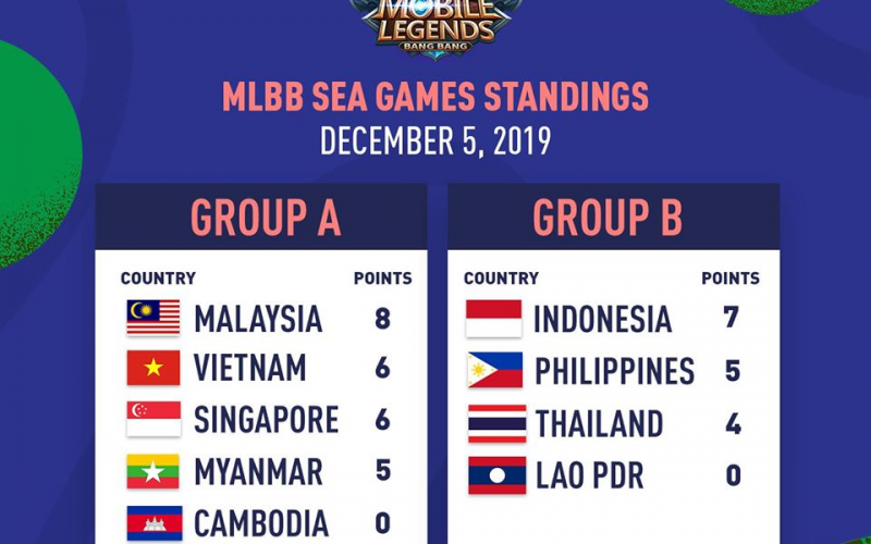 Mobile Legends Sea Games 2019 Day 1 Results
